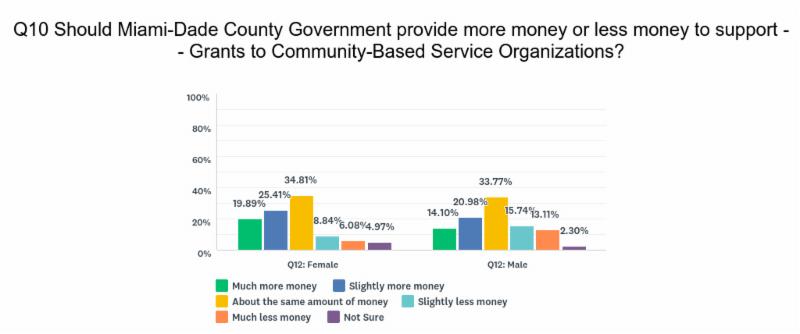 SurveySunday Miami-Dade County Budget